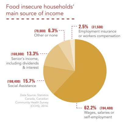 Food Insecurity Chart: Main Source of Income