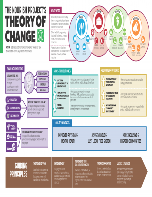 Nourish Project Theory of Change